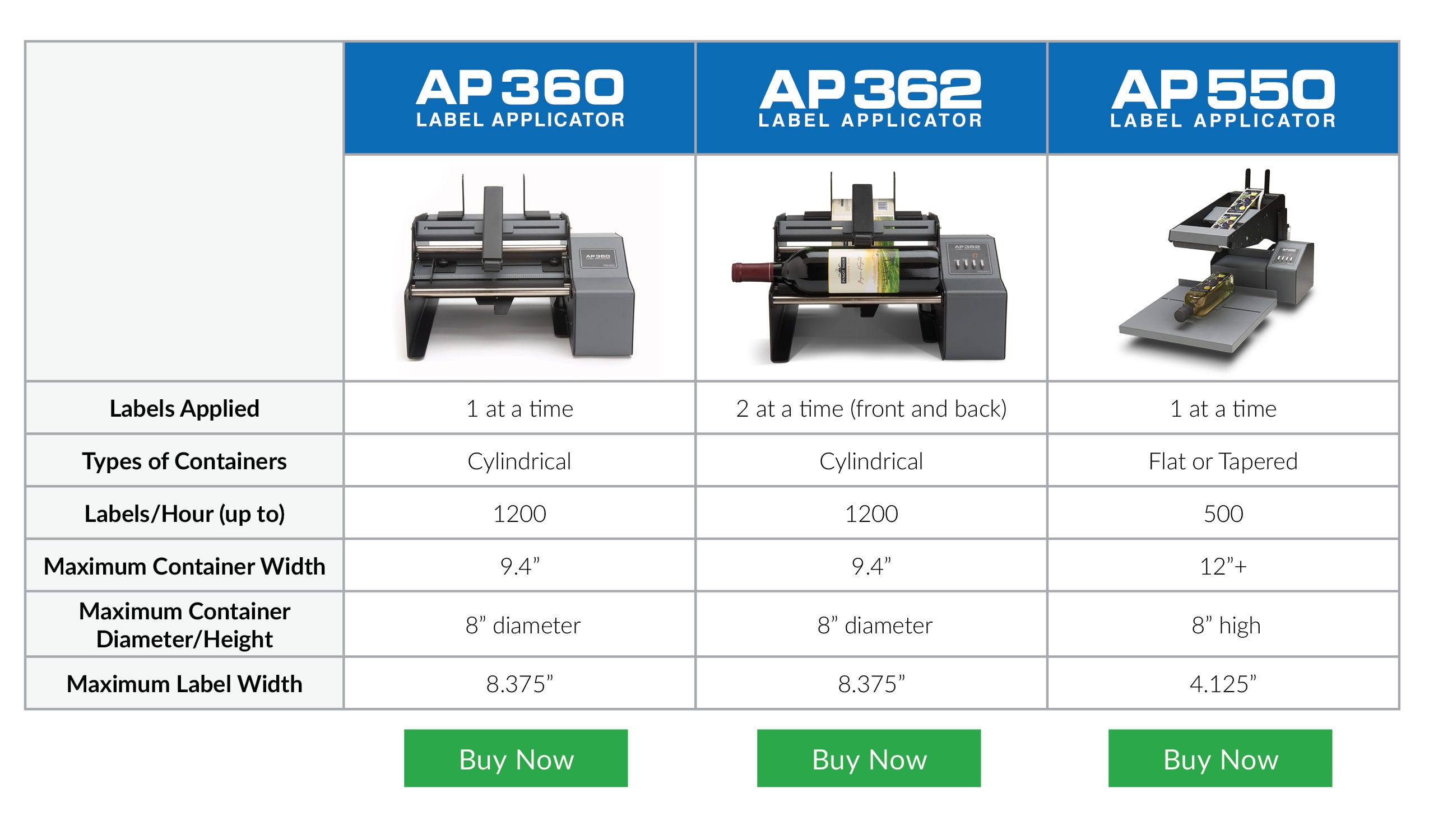 Automatically Ly Labels Straight And Without Wrinkles With Ap Series Label Licators